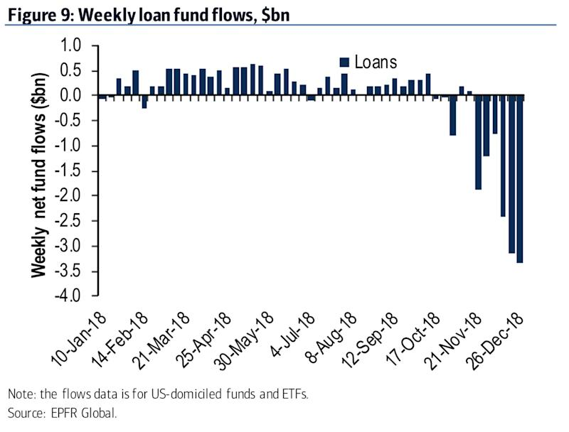 Bank of America highlights EPFR Global data on the outflow from loan funds.