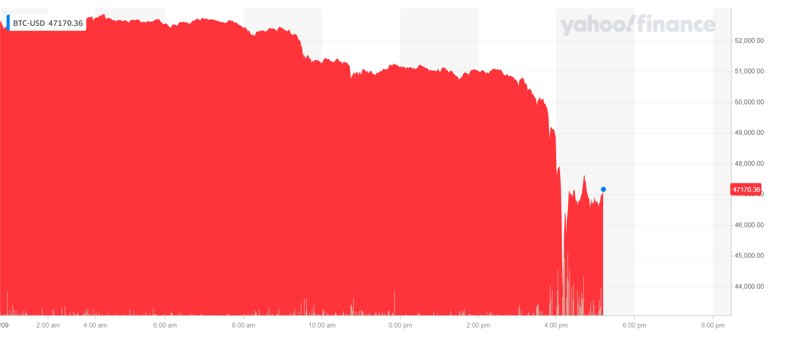 Bitcoin's price took a beating on Tuesday afternoon. Chart: Yahoo Finance UK