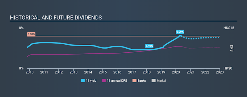 SEHK:11 Historical Dividend Yield May 12th 2020