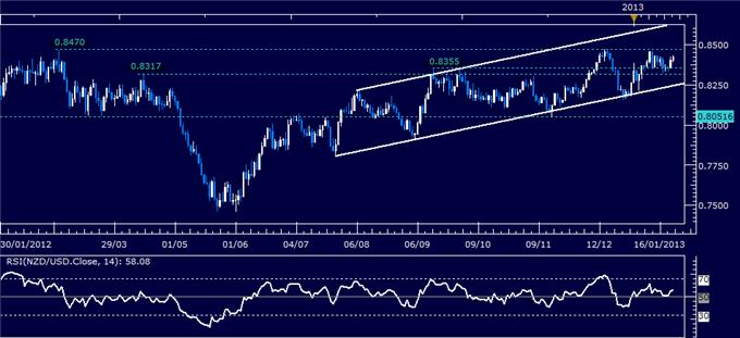 Forex_Analysis_NZDUSD_Classic_Technical_Report_01.23.2013_body_Picture_1.png, Forex Analysis: NZD/USD Classic Technical Report 01.23.2013