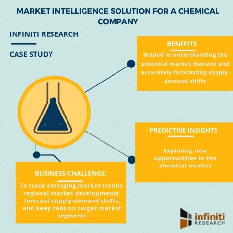 How Market Intelligence Solution Helped a Chemical Company to Achieve Savings of Over $4.8 Million | Infiniti Research's New Success Story