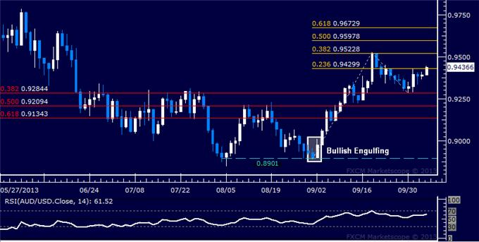 dailyclassics_aud-usd_body_Picture_3.png, Forex: AUD/USD Technical Analysis – Bulls Try to Expose 0.95