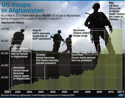 Graphic showing the history of US troop deployment in Afghanistan since 2001