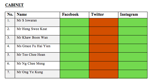 Cabinet ministers on social media