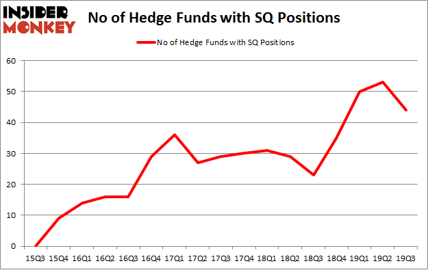 2019 Review Most Favored Hedge Fund Stocks Vs Square Inc