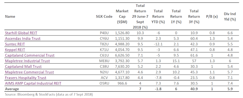 REITs-table