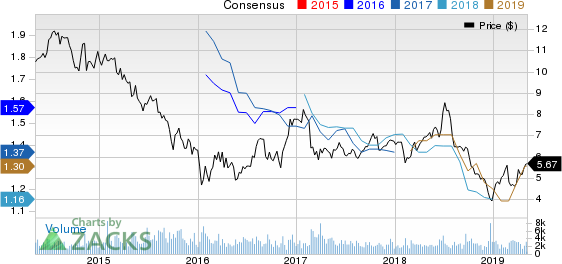 Ashford Hospitality Trust Inc Price and Consensus