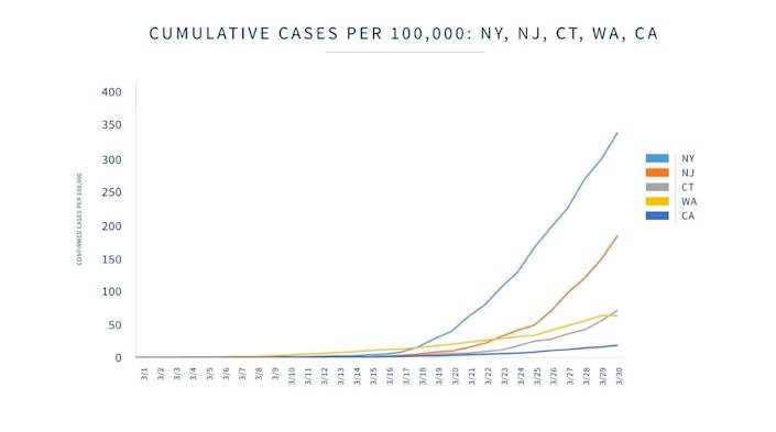 Some states have been able to curb the number of coronavirus cases more than others.