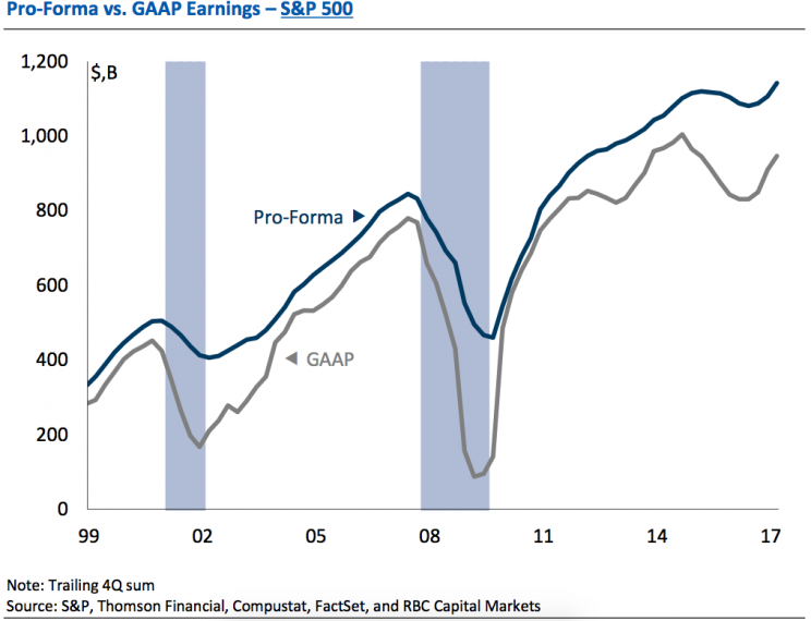 gaap pro forma earnings