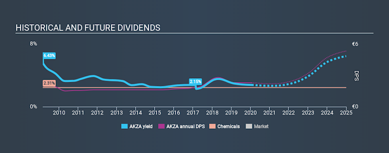 ENXTAM:AKZA Historical Dividend Yield, January 26th 2020