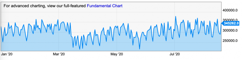 Source: Ycharts Bitcoin Transactions Per Day