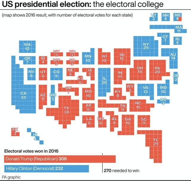 US presidential election: the electoral college