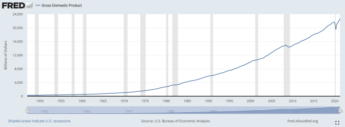 Chart of the U.S. Gross Domestic Product over time, courtesy of the St. Louis Federal Reserve