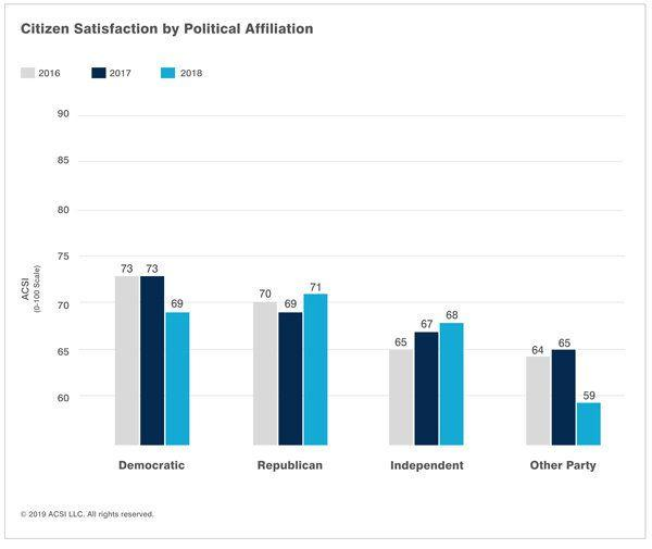 Satisfaction levels among Democrats, Republicans, and Independents. Credit: ACSI