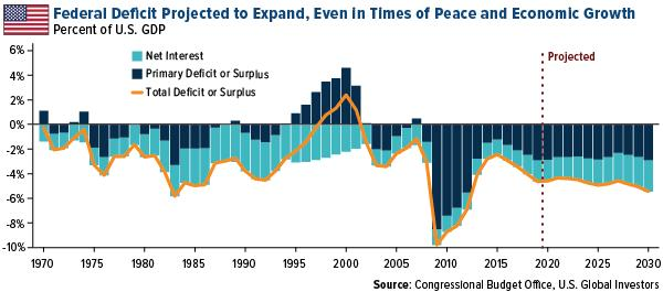 Federal Deficit Projected to Expand Even in Times of Peace and Economic Growth