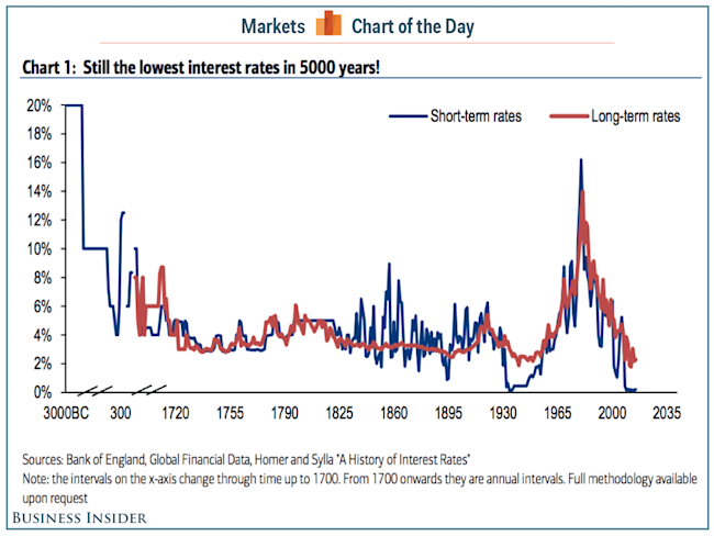 5000 years of interest rates COTD