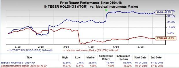 Integer Holdings (ITGR) divests core AS&O unit to MedPlast, LLC for $600 million; aims to focus on cardiac business.