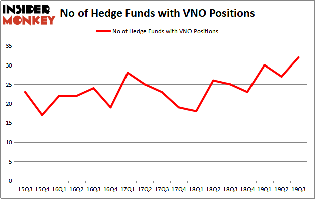 Is VNO A Good Stock To Buy?