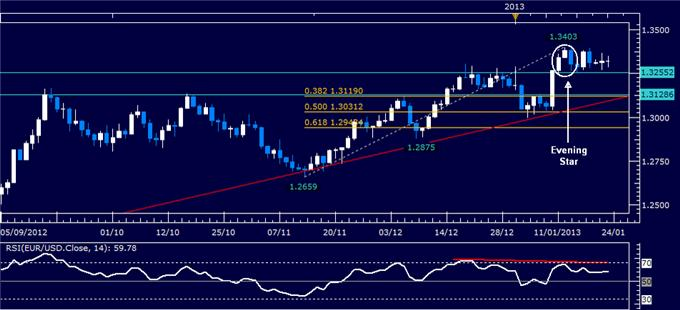 Forex_Analysis_EURUSD_Classic_Technical_Report_01.23.2013_body_Picture_1.png, Forex Analysis: EUR/USD Classic Technical Report 01.23.2013