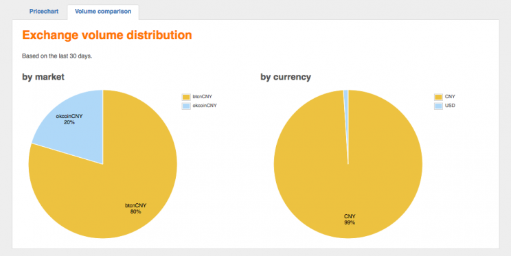 Volume of bitcoin activity by currency, via bitcoincharts