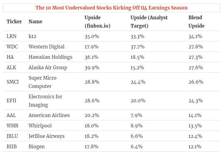 The 10 Most Undervalued Stocks To Kick Off Earnings Season