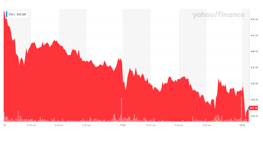 Tui's stock ticked lower on Wednesday morning. Chart: Yahoo Finance