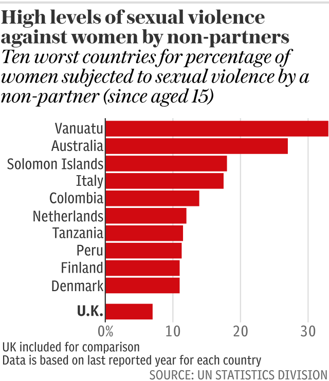 High levels of sexual violence against women by non-partners