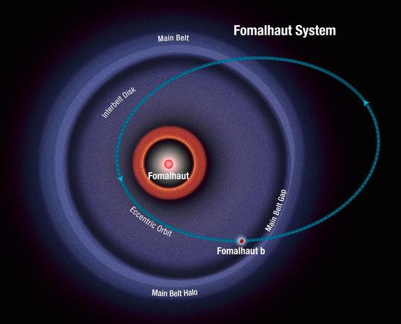 This diagram shows the orbit of the exoplanet Fomalhaut b as calculated from recent Hubble Space Telescope observations. The planet follows a highly elliptical orbit that carries it across a wide belt of debris encircling the bright star Fomalh
