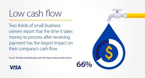 Intuit QuickBooks and Visa Enable Real-Time Access to Funds Anytime, Anywhere for Small Businesses