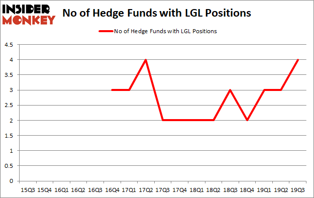 Is LGL A Good Stock To Buy?