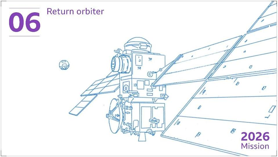 The sample container will be met in orbit and caught by a European satellite. This