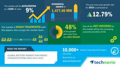 Battery Market for Energy Storage Systems (ESS) 2019-2023 | Evolving Opportunities with Kokam and LG Chem | Technavio
