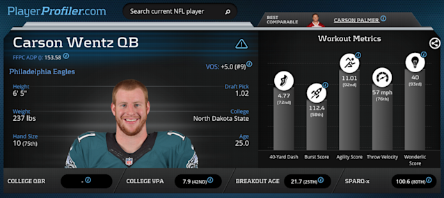 Carson Wentz Advanced Metrics Prospect Profile on PlayerProfiler.com.