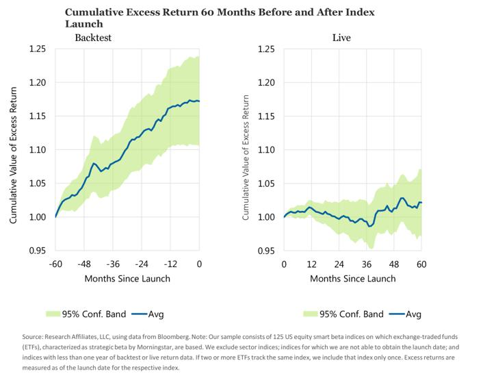 Cumulative Escess Return 60 Months