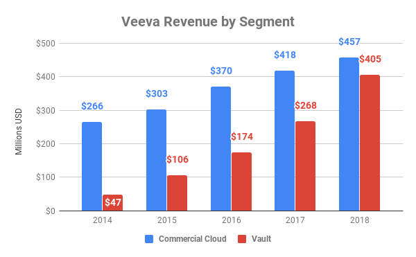 Chart showing revenue by segment at Veeva