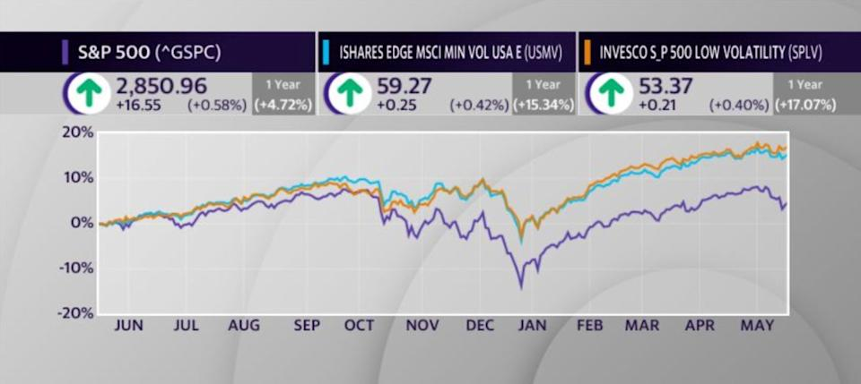 Low-volatility ETFs are in focus amid recent market turbulence.