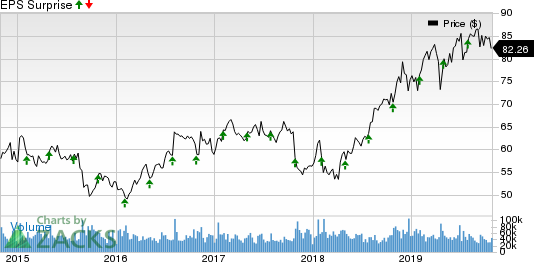 Merck & Co., Inc. Price and EPS Surprise