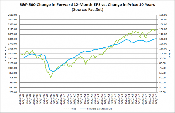The blue line shows flat corporate earnings. The green line shows stocks stuck inside a narrow range.
