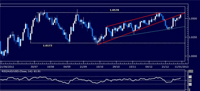 Forex_Analysis_AUDUSD_Classic_Technical_Report_01.10.2013_body_Picture_1.png, Forex Analysis: AUD/USD Classic Technical Report 01.10.2013