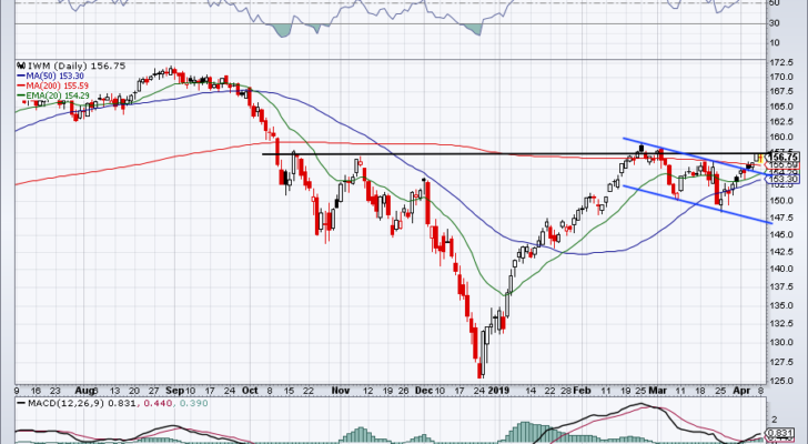 must-see stock trades for IWM