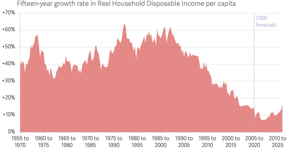 The rolling 15-year growth rate in average household disposable incomes per head in Britain over time, based on OBR and ONS data. Chart: Resolution Foundation.