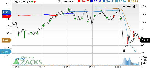 Royal Caribbean Cruises Ltd. Price, Consensus and EPS Surprise