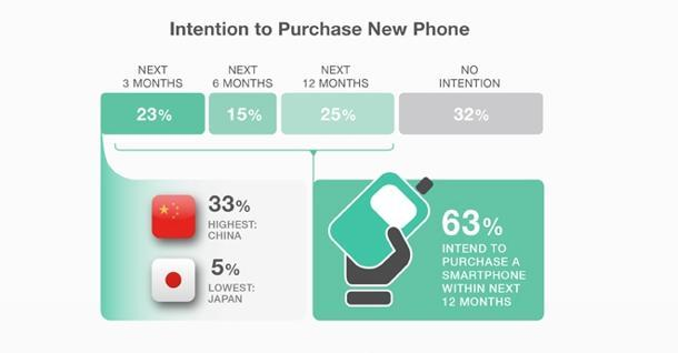 Duration in which consumers wish to purchase their next phone. (Photo courtesy of Blackbox Research)