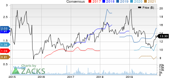 Innoviva, Inc. Price and Consensus