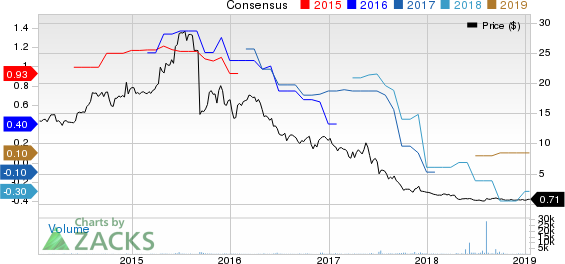 Cherokee Inc. Price and Consensus