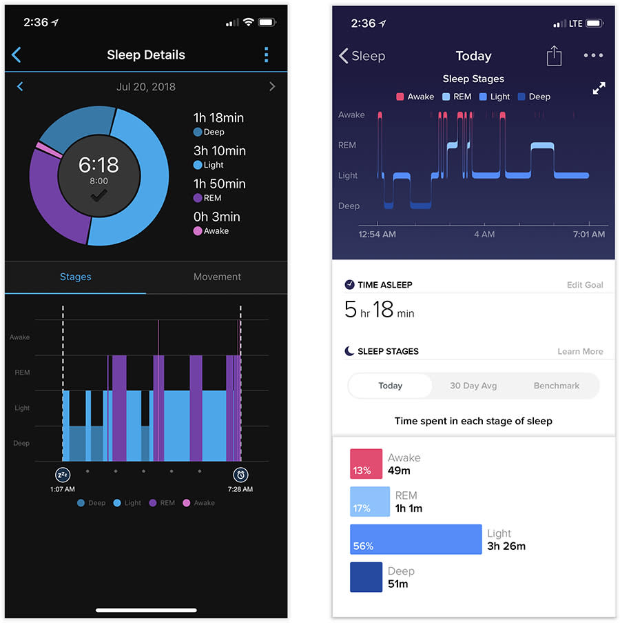 The Garmin (left) can interpret your sleep wildly different from the Fitbit (right).
