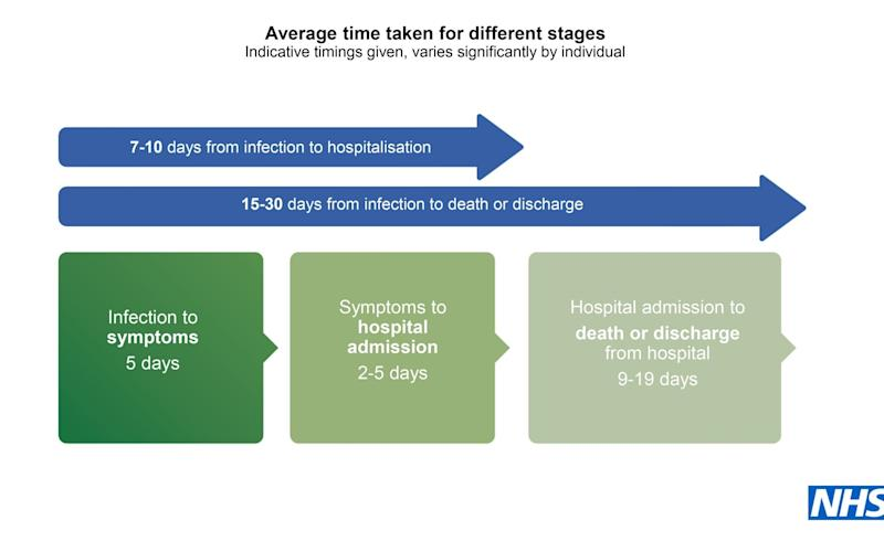 Average time taken for different stages