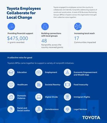 Toyota Employees Collaborate for Local Change Infographic