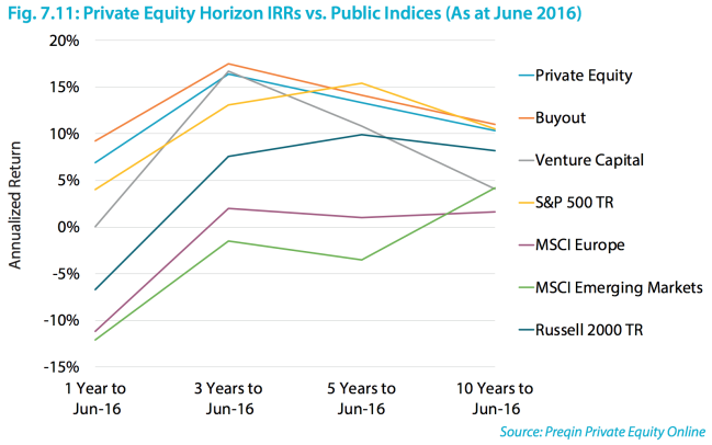 private equity returns performance
