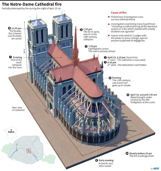 3D image of Paris Notre-Dame cathedral with timeline of the fire